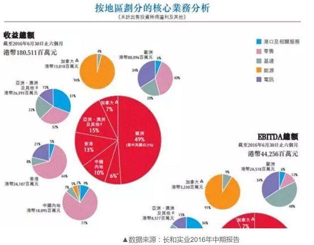 李嘉诚家族再从香港套现85亿:目标瞄准澳洲
