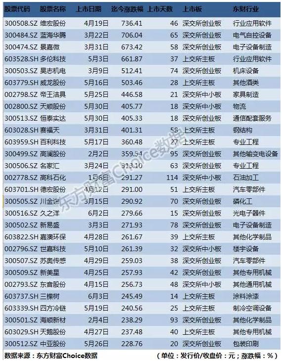 新股放榜:最多22个涨停板 17股涨停板数超15个