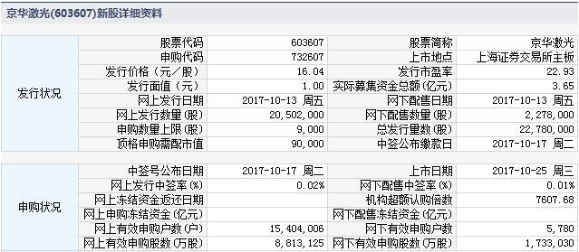 京华激光10月25日上交所上市定位分析