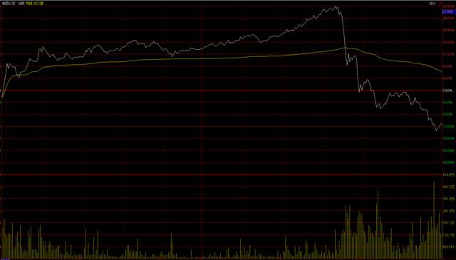 美图公司收盘大跌逾11% 一天约40%涨幅全跌没
