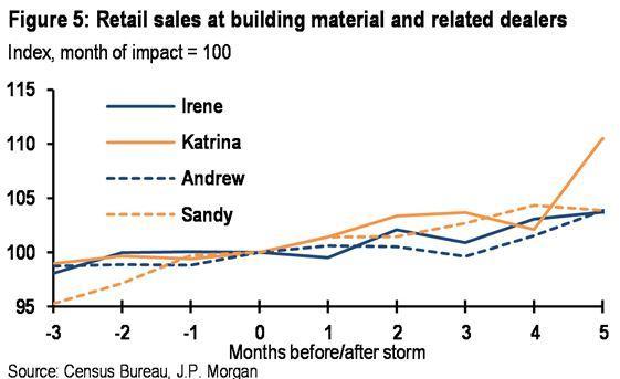 飓风的积极影响:哈维或拉动美GDP增长并提升通胀率