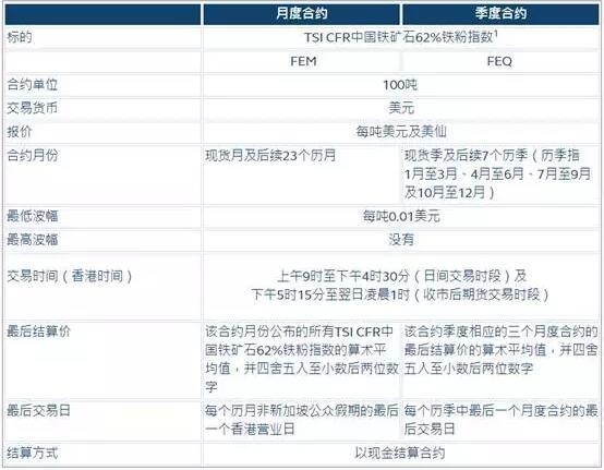 香港交易所铁矿石期货上市首日成交活跃 成交1022手