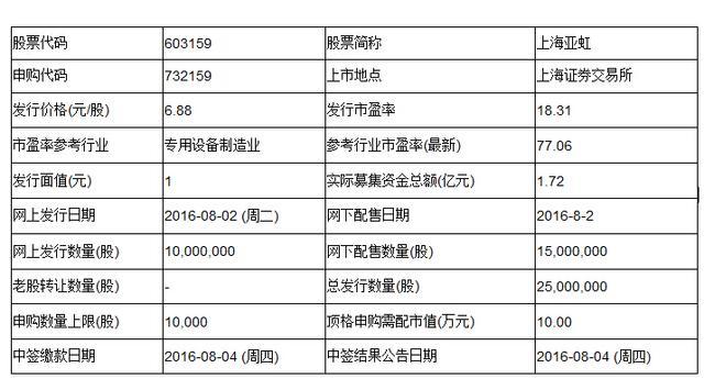苏州恒久因天气原因暂缓新股申购 上海亚虹如期发行