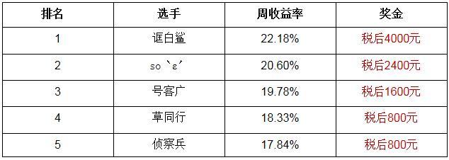 【公告】腾讯A股大赛资格赛第4周获奖名单