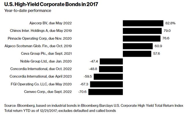 从股票到比特币 2017年各类资产的赢家和输家都是谁?