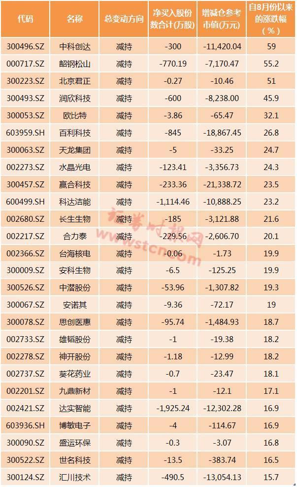 增持员工先上减持股东先跑 9月来重要股东减持超44亿