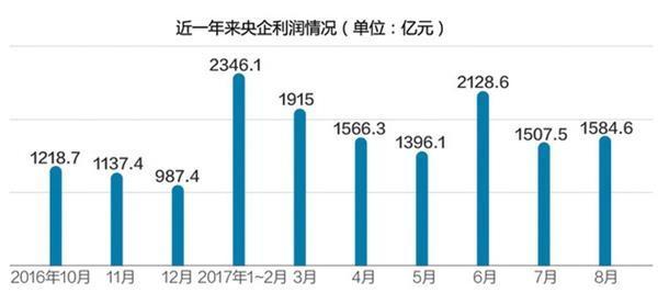 前三季度央企累计利润达1.1万亿 效益创历史最好水平