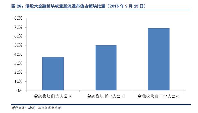 东方兴证券切磋报告:港股估值体系的梳理