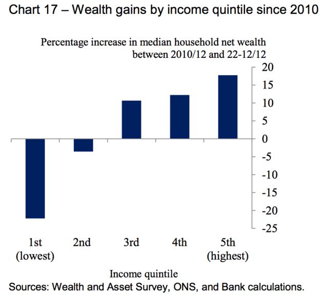 一张表格解释英国2010年以来富人越富穷人越穷的原因