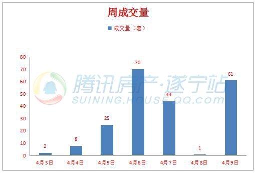 周数据(4.3-4.9)遂宁商品房成交211套