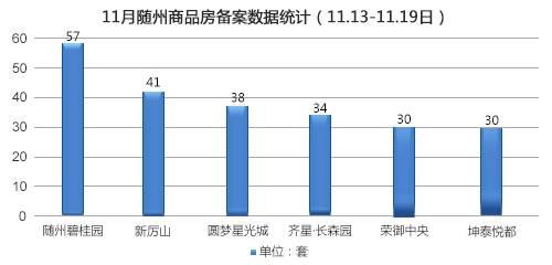 2017年第47周随州商品房备案508套(11.13-11.19)