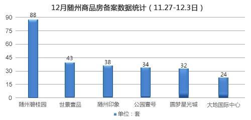2017年第49周随州商品房备案446套(11.27-12.3)