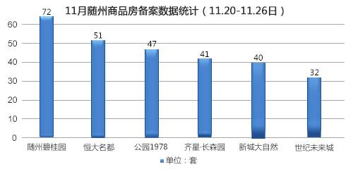 2017年第48周随州商品房备案531套(11.20-11.26)