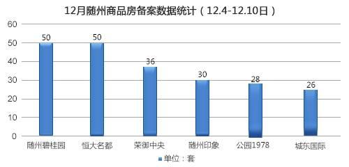 2017年第50周随州商品房备案328套(12.4-12.10)