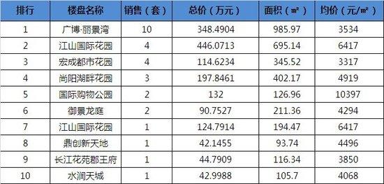 1月5日宿迁商品房成交统计