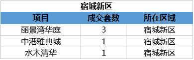 3.26宿迁楼市:备案35套 成交1589.05万元