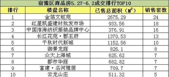 宿豫商品房5.27-6.2周成交TOP10