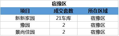 3.25宿迁楼市:备案68套 成交2322.36万元
