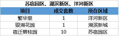 12.7宿迁楼市:备案174套 成交8438.22万元