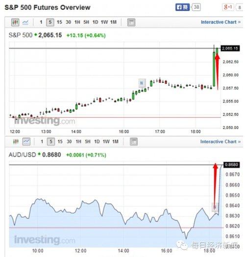 重磅!央行终于降息 海外资本市场应声大涨