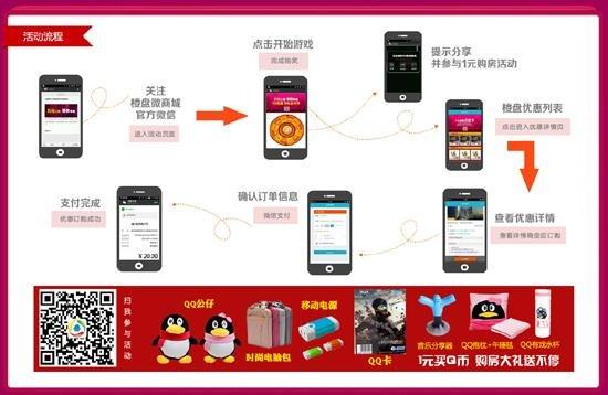 1元购房狂欢节启动 腾讯房产移动电商2.0平台升级