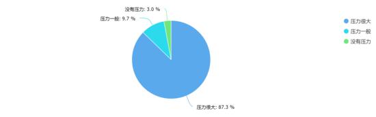 超7成网友九月不愿买房 盼苏州房价跌至1.5万元/㎡