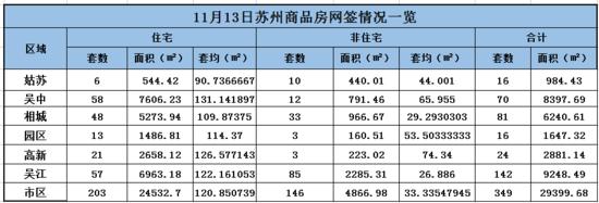 11月13日苏州楼市成交349套 住宅成交203套环增3倍