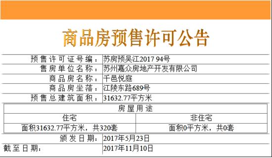 三千邑新领320套住宅预售 备案均价16016元/平
