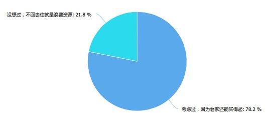 苏州这么好,但有超8成网友在考虑回老家买房