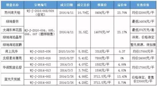 吴江2宗地揽金16.7亿!苏州湾37号宅地楼面价1.6万/平,成为新地王!