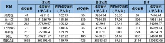 苏州上周卖房2114套环增3% 相城住房成交暴跌4成
