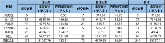 7月17日苏州卖房244套环增105% 住房成交172套