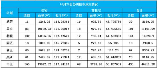 10月26日苏州卖房433套 住房成交365套增3成