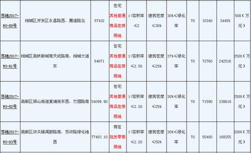 苏州市区再挂20宗地块 1月30日集中挂牌出让