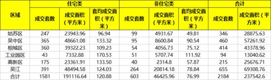 苏州上周卖房2184套又涨了 吴江成交领跑苏州楼市