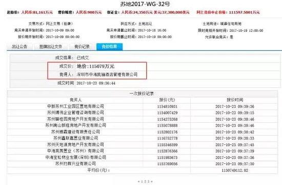 青剑湖5宗宅地揽金48亿,平均楼面价2.4万/平,均需现房销售!