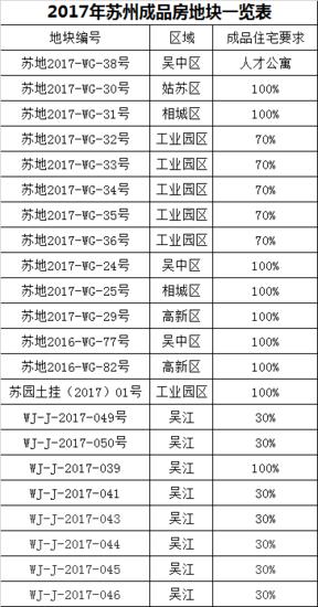 懂房姐:至2020年江苏50%以上新房以成品房交付?苏州有多少呢?