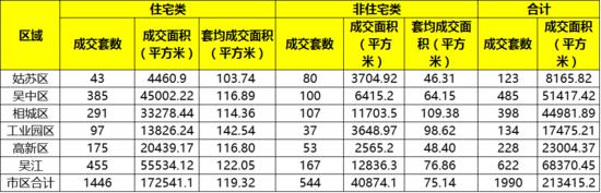 苏州上周卖房1990套环跌1成 吴江成交继续领跑全市