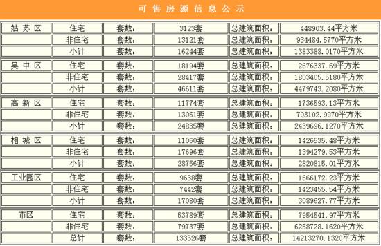 4月30日苏州楼市成交506套 楼市刮起改善强风环涨3成