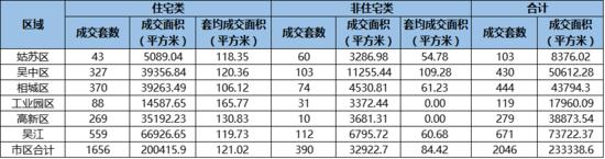 苏州上周卖房2046套环跌3成