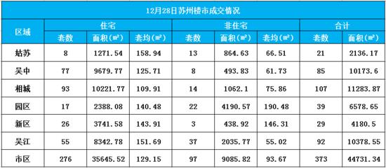 12月28日苏州楼市成交373套 其中住宅成交276套