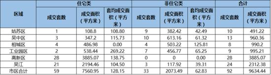 8月27日苏州卖房92套环减3成 住宅成交59套
