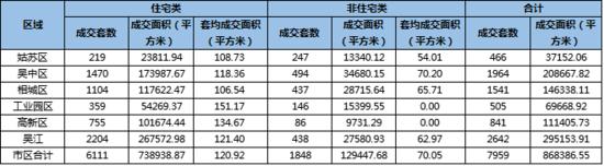 7月苏州卖房7959套环跌3成 库存去化住房均价微涨