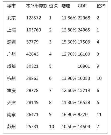 中国最有钱城市排行:沈阳未上榜