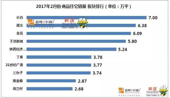 【数说楼市】沈二月商品住宅销量同比增加66% 碧桂园、中海、万科居三甲
