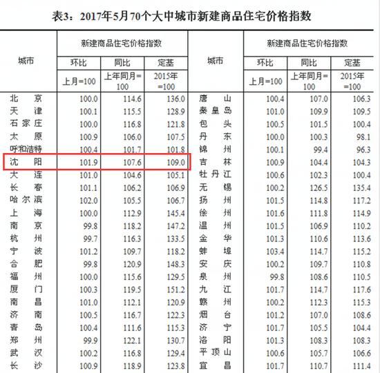 5月沈阳新建商品住宅价格环比增长1.9%