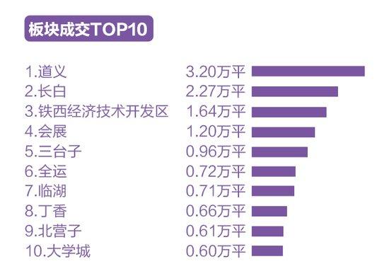 沈阳上周销量增加9% 中海、碧桂园、万科夺三甲