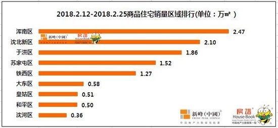 2018春节前后沈阳楼市:改善需求上涨 恒大成最大赢家