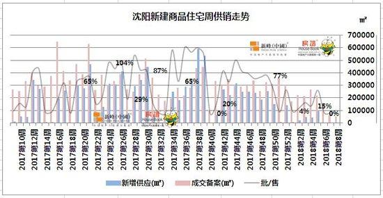 2018春节前后两周传统淡季 房企恒大成最大亮点