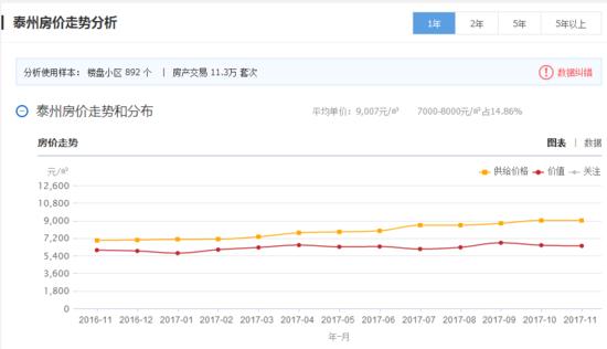 泰州10月份房价地图:海陵区住宅均价9874元/㎡